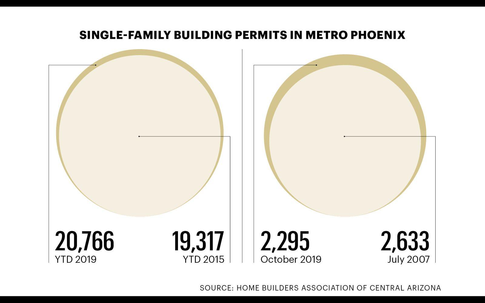Single-Family Building Permits in Metro Phoenix