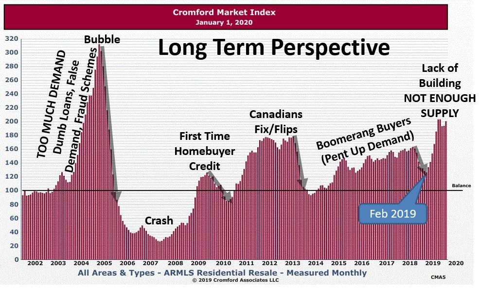 Cromford Marketing Index - Long Term Perspective_01Jan2020