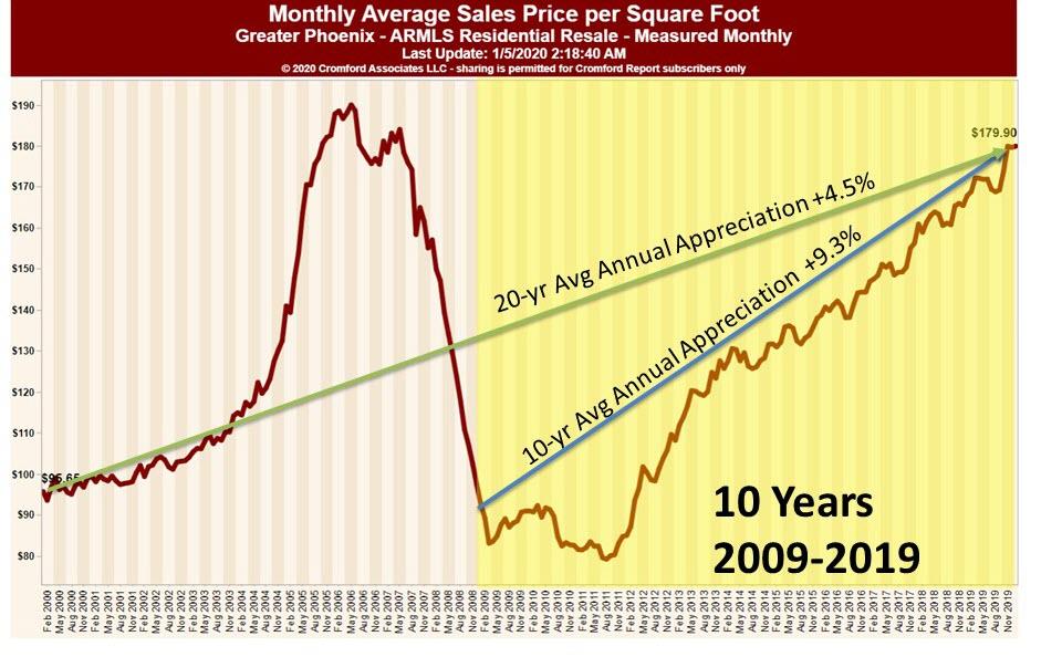 The Cromford Report 10 vs 20 Yr Avg Annual Appreciation