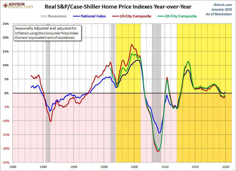Real home price gains_Case-Shiller_Jan 2020