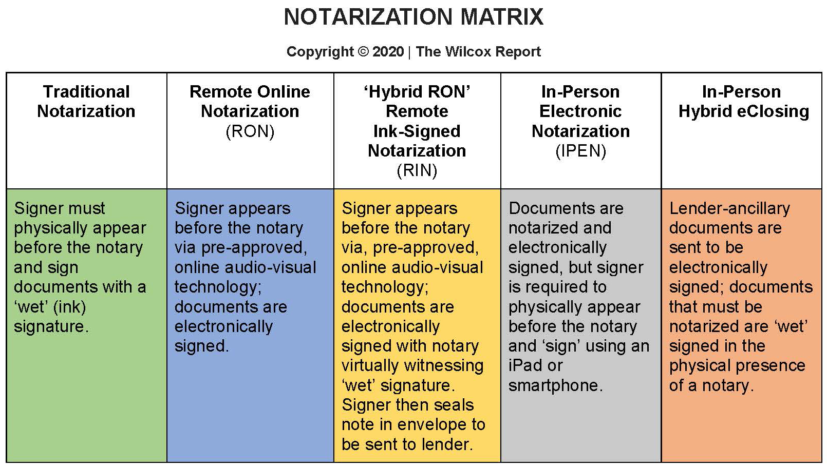 Remote Online Notary matrix