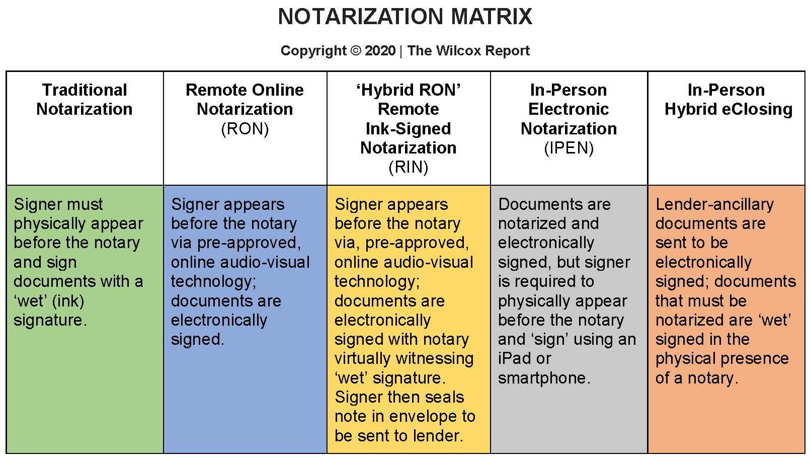 Remote Online Notary matrix