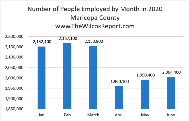 Number of People Employed by Month in 2020 - Maricopa County