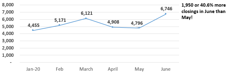 Maricopa County existing-home sale June-vs-May 2020