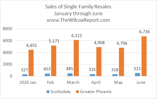 Single Family Resales_Jan-Jun 2020