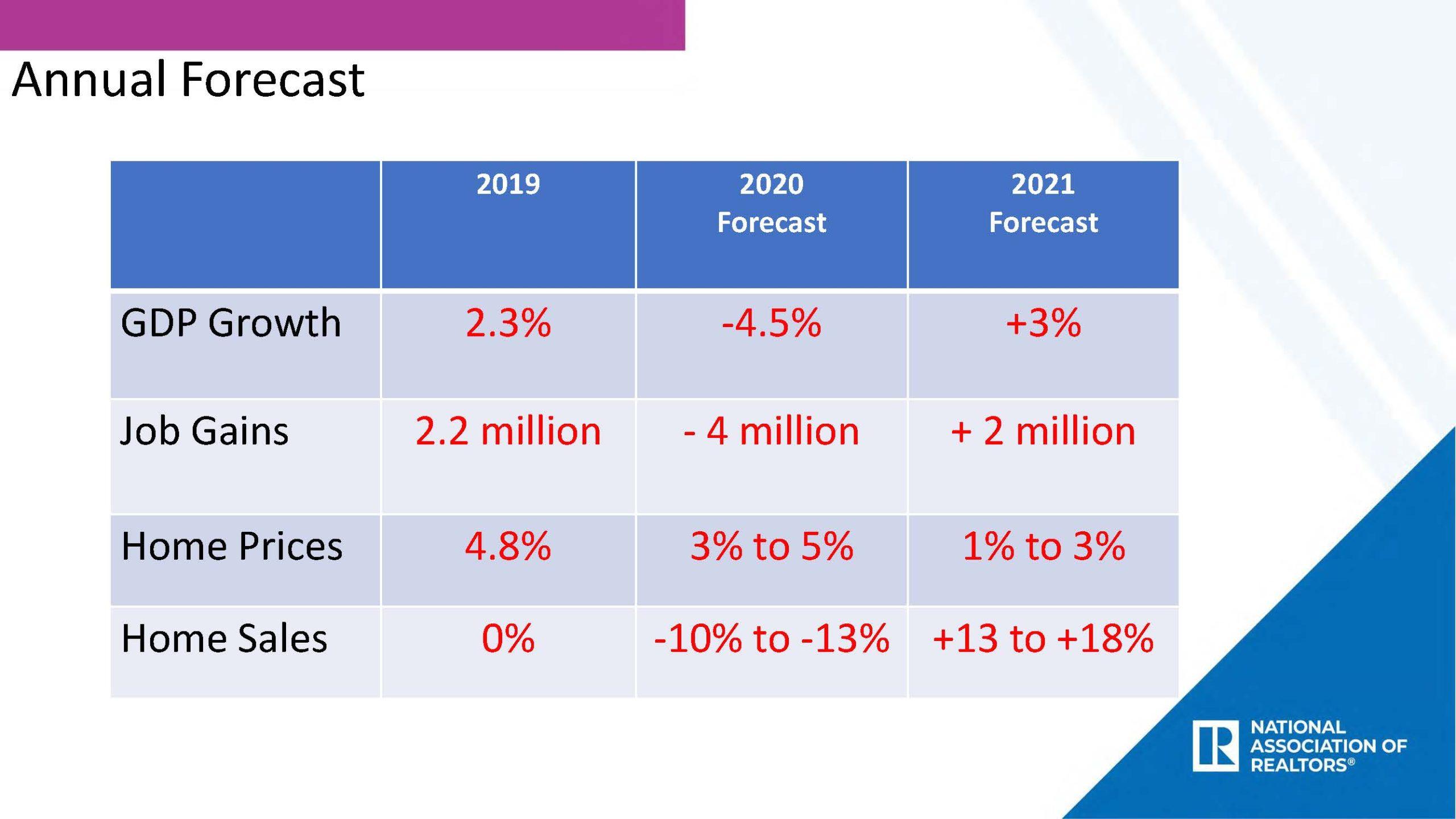 Annual Forecast