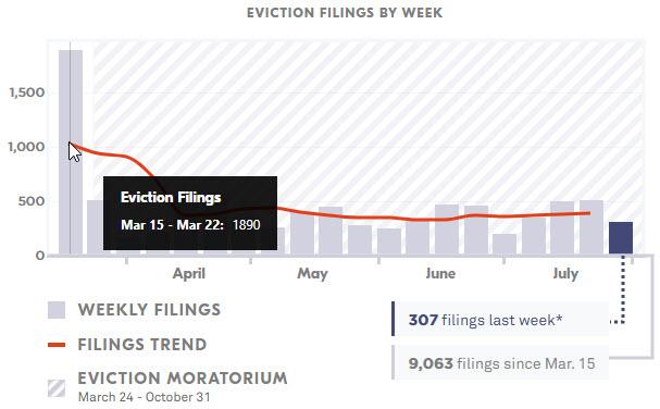 Evictions by Week - Phoenix_Mar-Jul 2020